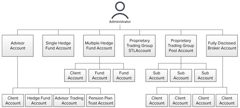 Fund Administrator Account Structure